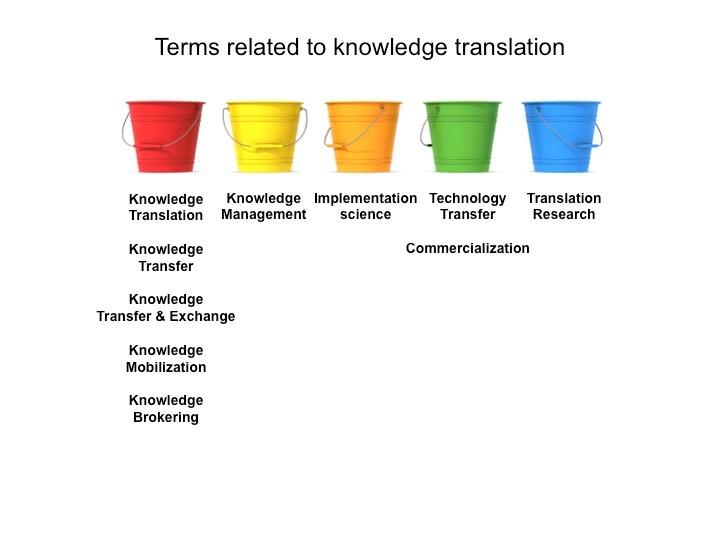definition buckets